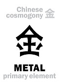 istock Alchymie Alphabet: METAL [金] one of the five primary elements of creation of The World in Chinese philosophy «Wu-Xing» & «Feng-Shui». Chinese hieroglyphic character, sign/symbol of The West. 1215938477