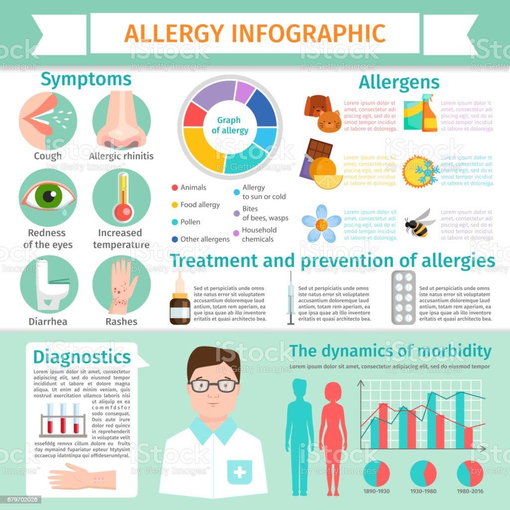 Plano de alergia infográfico sintomas informações tratamento reação alérgica doença elementos ilustração - ilustração de arte em vetor