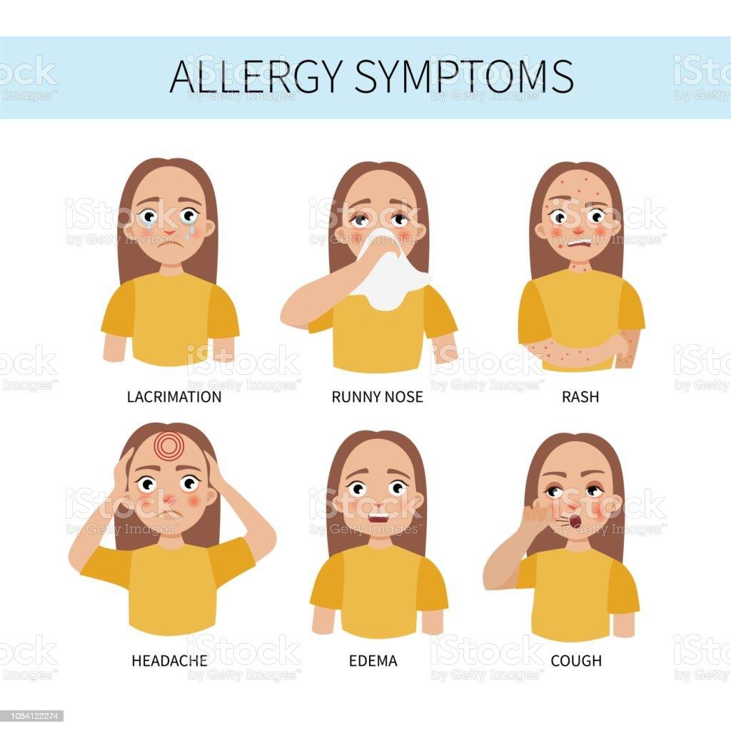 Words | Allergy | Allergen