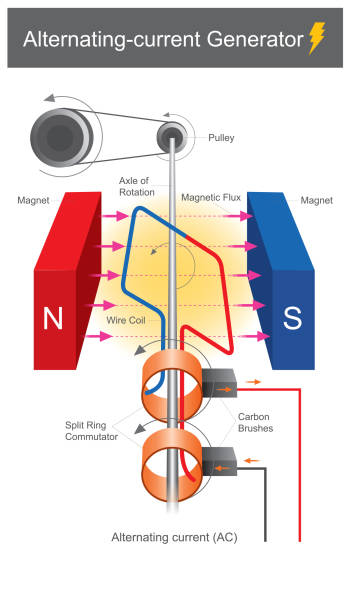 Alternating curent Gennerator. vector art illustration