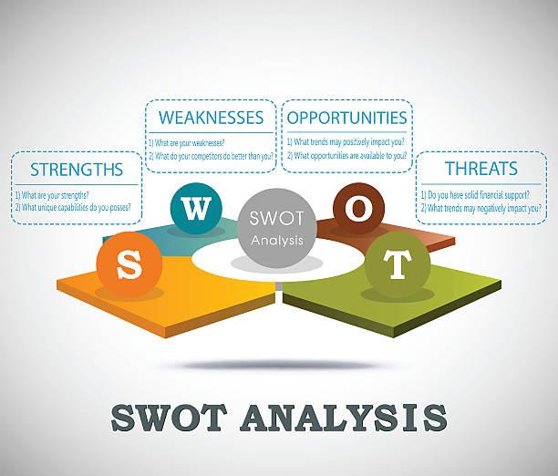 swot-analyse 3d-vorlage mit frage - uncool stock-grafiken, -clipart, -cartoons und -symbole