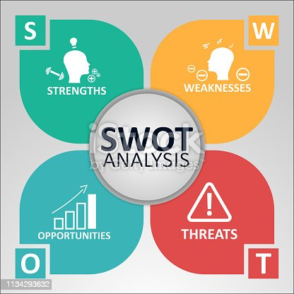 SWOT Analysis Concept. Strengths, Weaknesses, Opportunities and Threats of the Company. Vector illustration with Icons and Text