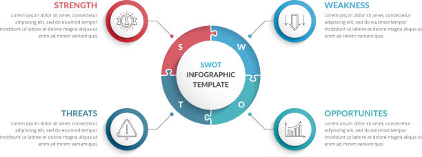 swot-analysediagramm - uncool stock-grafiken, -clipart, -cartoons und -symbole