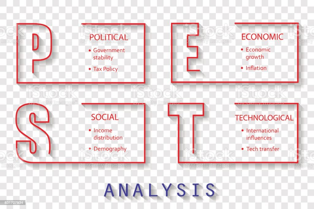 Pest Analysis Font Design On Photo Paper With Main Objectives