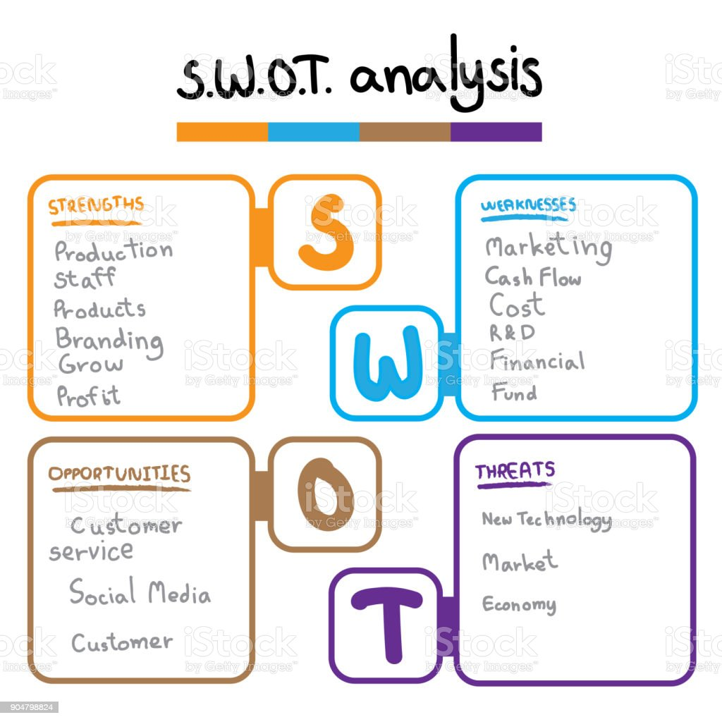 kiehls strenghts and weaknesses What is a swot analysis it is a way of evaluating the strengths, weaknesses, opportunities, and threats that affect something see wikiwealth's swot tutorial for help  remember, vote up the most important com.