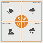 SWOT Analysis table  - weather elements