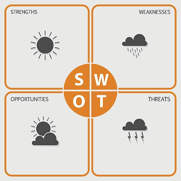 swot-analyse tisch-wetter-elemente - uncool stock-grafiken, -clipart, -cartoons und -symbole