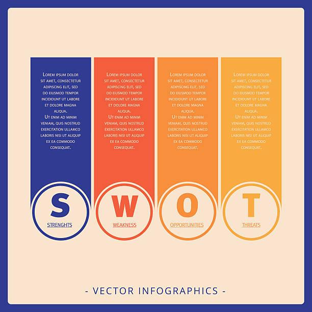 swot-analyse vorlage - uncool stock-grafiken, -clipart, -cartoons und -symbole