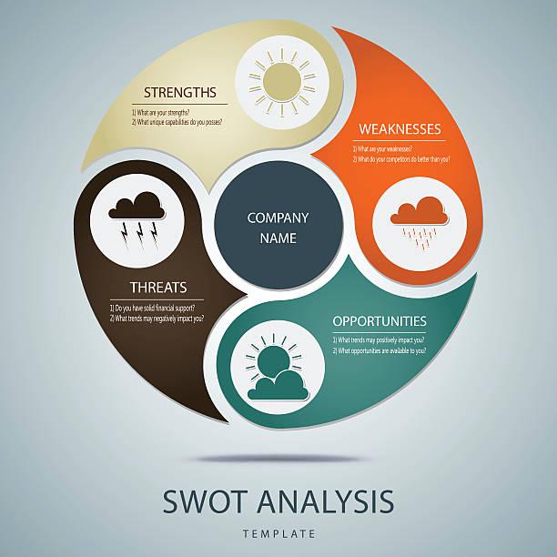 swot-analyse vorlage mit wichtigsten fragen - nerd stock-grafiken, -clipart, -cartoons und -symbole