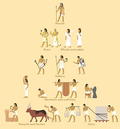 Ancient Egypt social pyramid, vector flat illustration