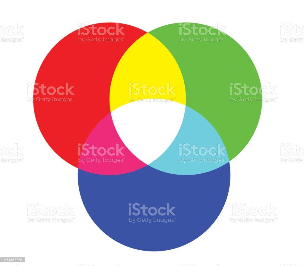 CMYK and RGB Color Diagram vector art illustration