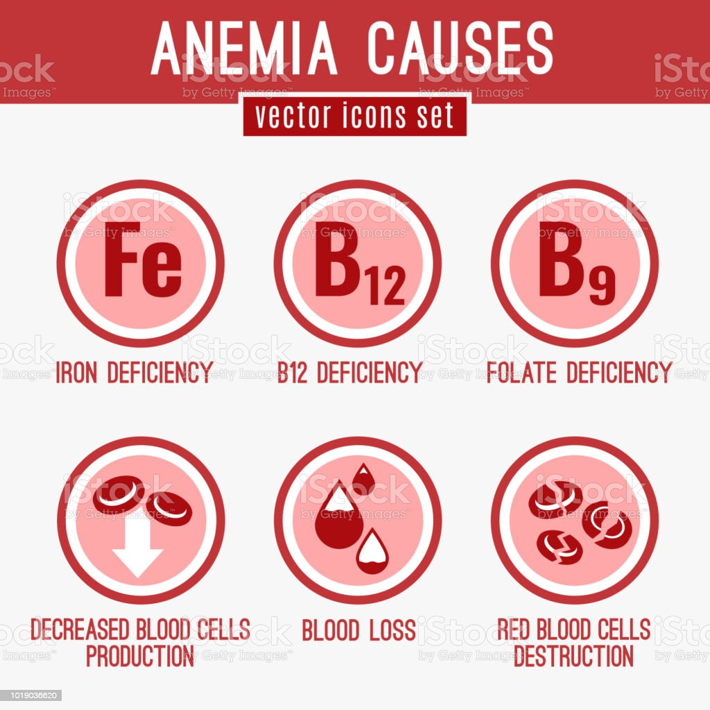 Anemia Icons Set Stock Vector Art More Images Of Anatomy