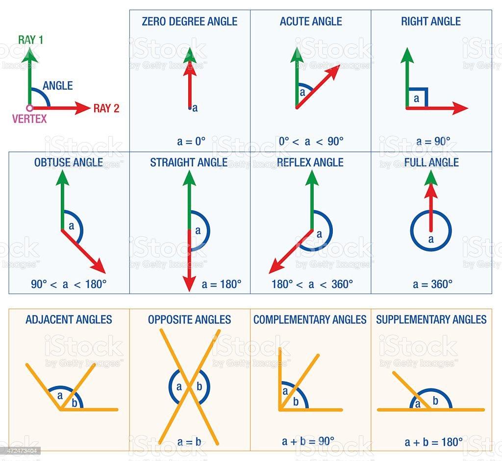 Angles Geometry vector art illustration