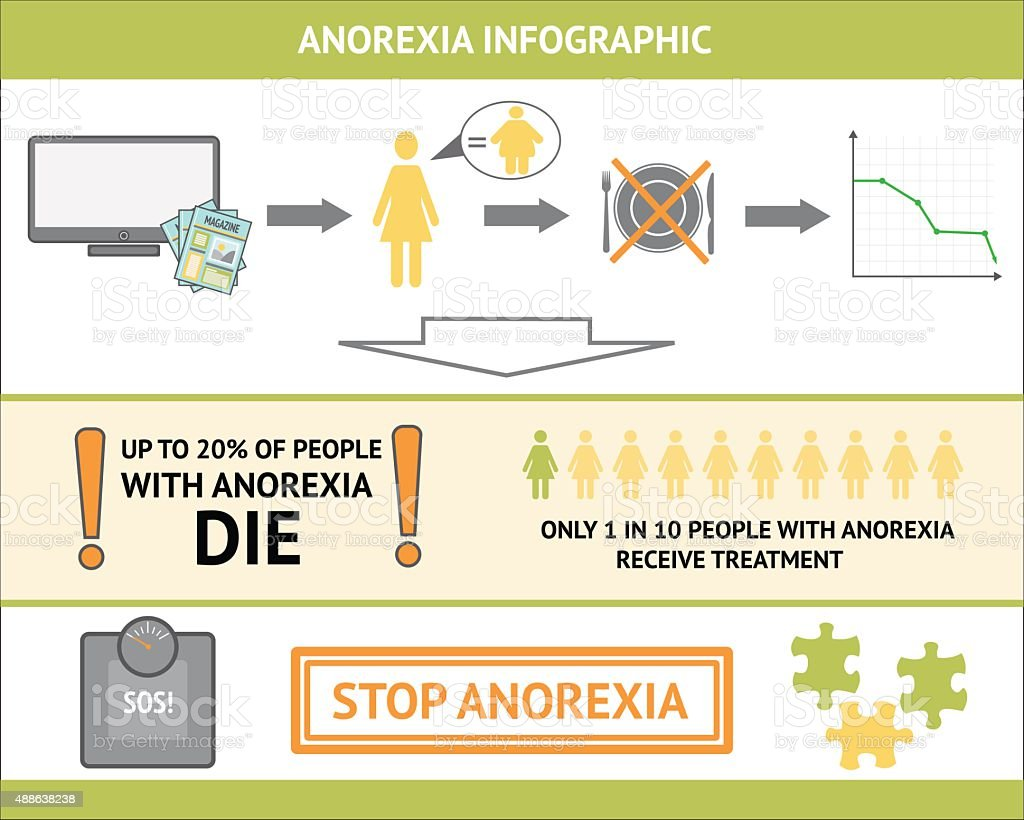Anorexia Infographic vector art illustration