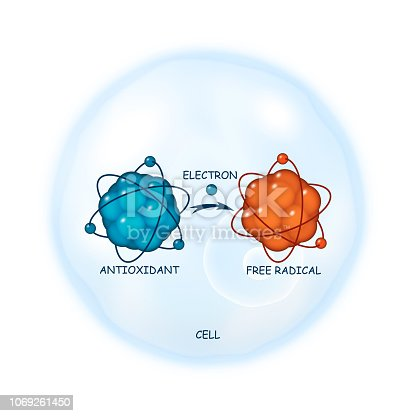 Antioxidant working principle abstract vector representation, illustration of a process of electron donation to a free radical molecule on a cell as a background, healthcare template