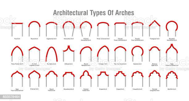 Architectural type of arches icons, arches with their forms and names