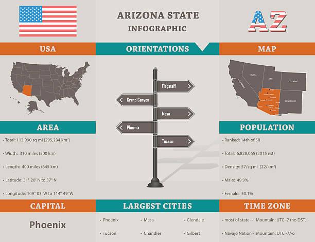 stockillustraties, clipart, cartoons en iconen met usa - arizona state infographic template - arizona highway signs