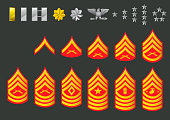 US Army Marine Ranks