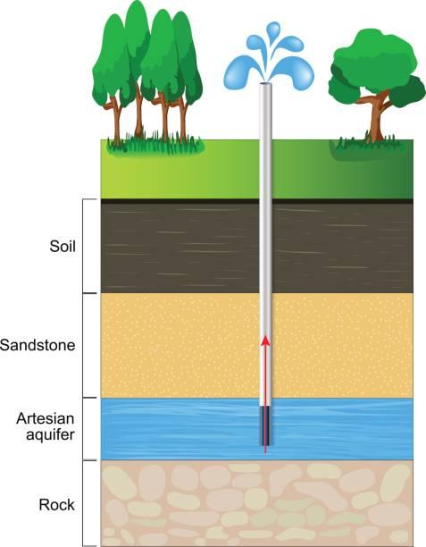 artesian aquifer. - rock formations stock illustrations