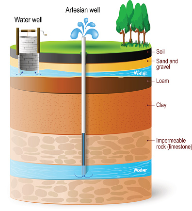 Artesian water and Groundwater.