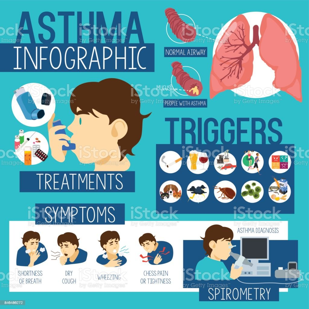 Asthma Healthcare Infographics vector art illustration