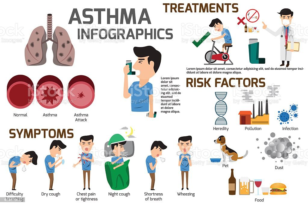 Asthma infographic elements. Detail about of asthma symptoms and vector art illustration