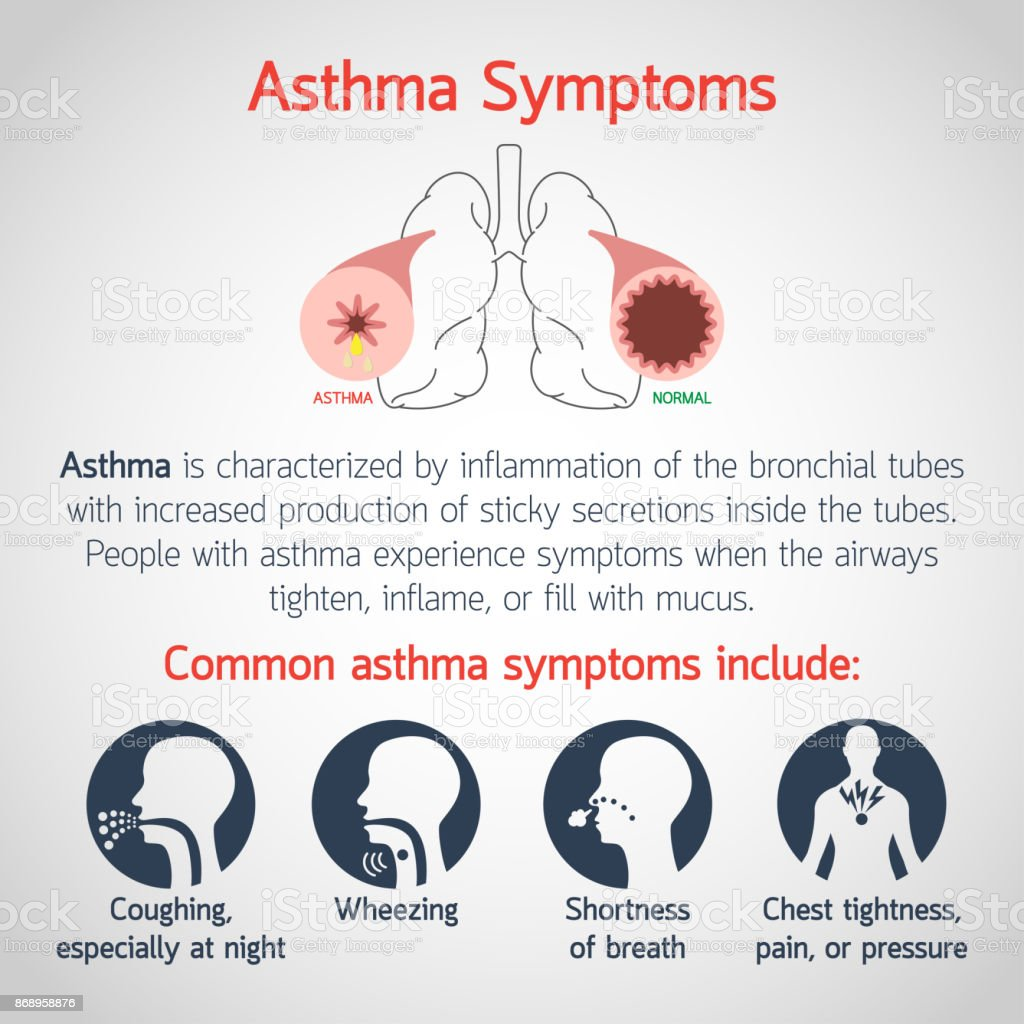 Asthma Symptoms vector icon illustration vector art illustration