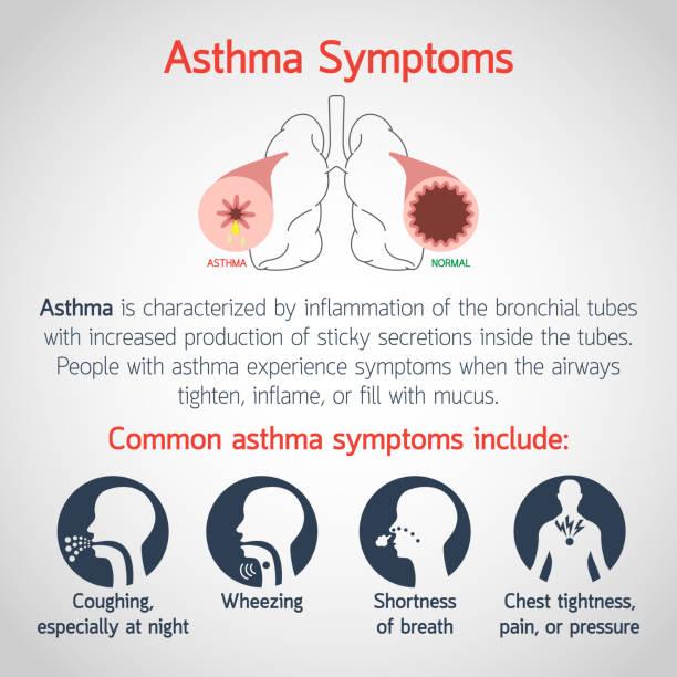Asthma Symptoms vector icon illustration vector art illustration