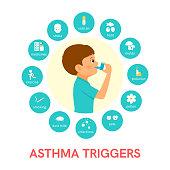 Asthma triggers flat icons Man use an inhaler.Vector illustration