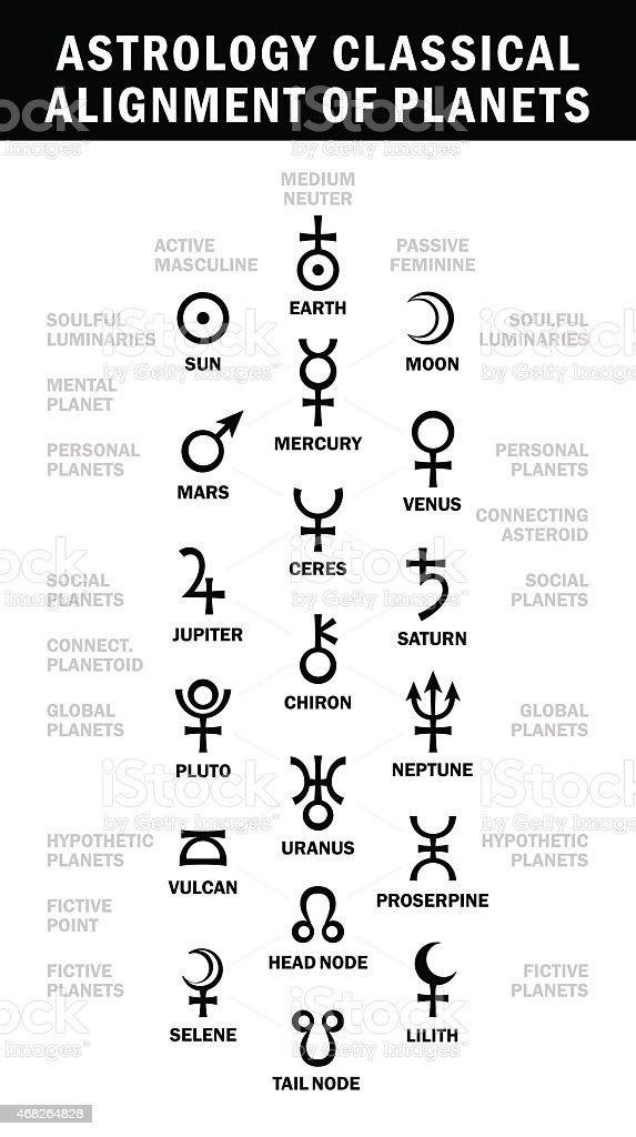 Astrology classical alignment of planets vector art illustration