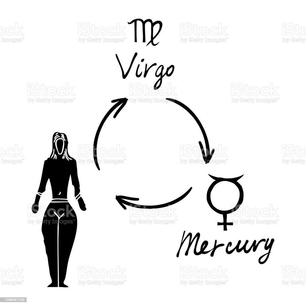 Astrology Horoscope Single Zodiac Symbol With Sign Virgo
