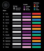 Astrology overview color chart with the twelve astrological signs of the zodiac, their energy (masculine, feminine), quality (cardinal, fixed, mutable) and elements (fire, earth, air, water). Isolated vector illustration on black background.