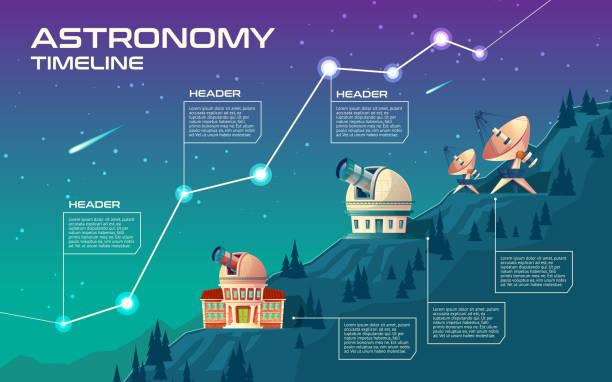 astronomie-timeline-vektor-konzept-illustration - sternwarte stock-grafiken, -clipart, -cartoons und -symbole