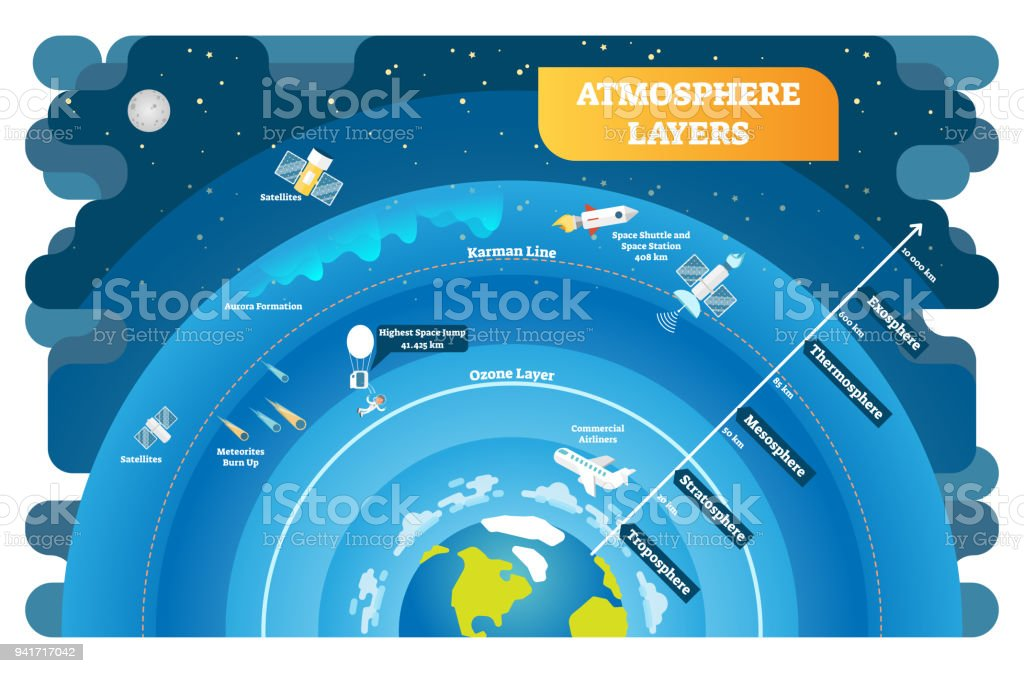 Atmosphere Layers Educational Vector Illustration Diagram Stock