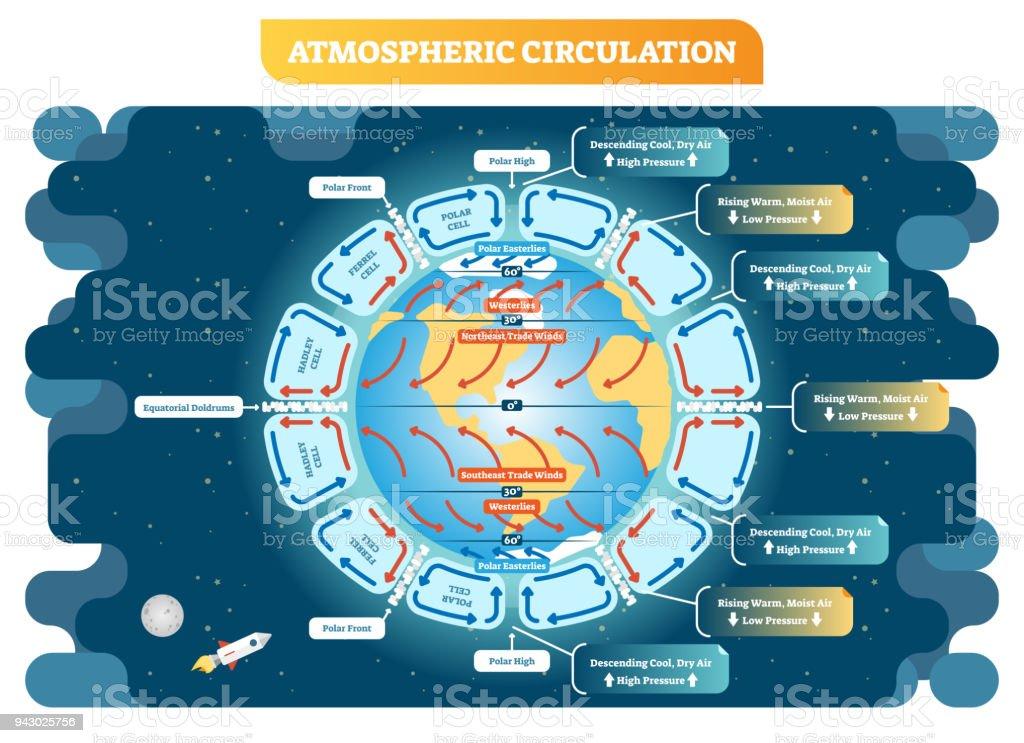 Atmospheric Circulation Geography Vector Illustration Weather Scheme