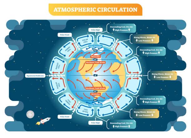 Atmospheric circulation geography vector illustration weather scheme. Educational diagram poster. vector art illustration