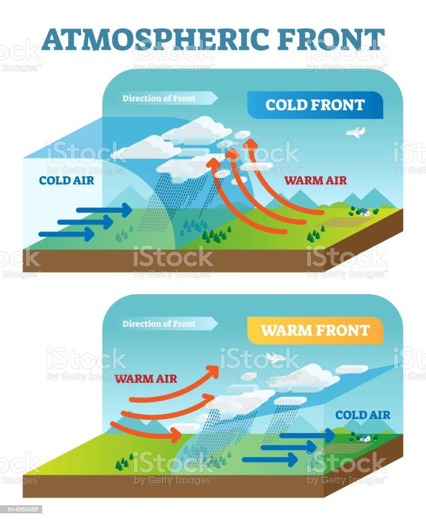 Warm Front Diagram Movement Diy Enthusiasts Wiring Diagrams