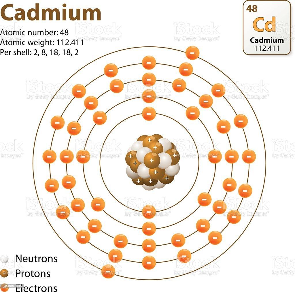 atom cadmium vector diagram vector id493051406 atom cadmium vector diagram stock vector art & more images of 2015