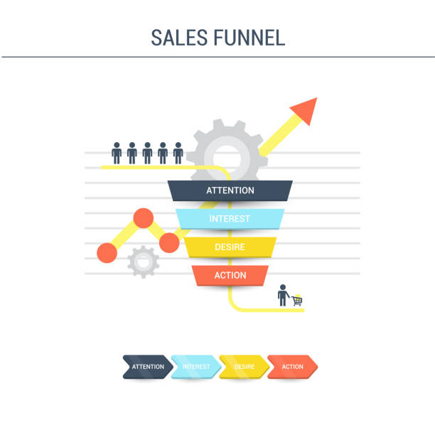 Attention, Interest, Desire, Action - 4 stages of the sales process, vector illustration. Business infographics with stages of a Sales Funnel - flat vector illustration. Business infographics with stages of a Sales Funnel - flat vector illustration. Attention, Interest, Desire, Action - 4 stages of the sales process, vector illustration. sales occupation stock illustrations