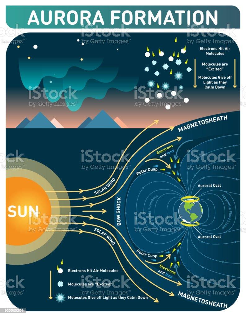 Cartaz Aurora formação científica cosmologia infopgraphic, ilustração vetorial com diagrama de luzes polares. - ilustração de arte em vetor