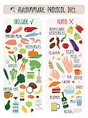 Autoimmune protocol diet banner with including and avoiding food needs to address disease by special nutrition. Vector isolated illustration with hand lettering.