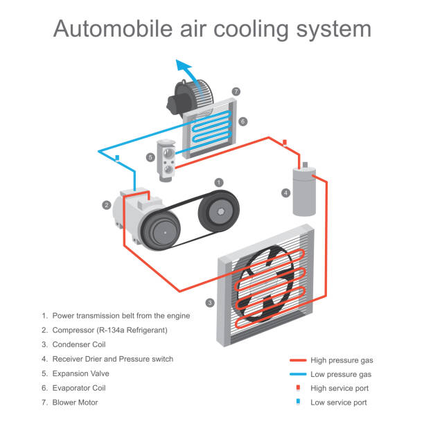 Automobile air cooling system. The air cooling system in the car cabin is primarily used to remove heat from the cabin, using the compressor and clutch plate device to working start. vector art illustration
