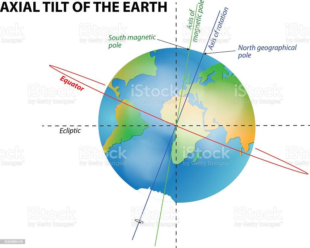 earth diagram equator gallery how to guide and refrence 2004 Motorhome  Water Systems Diagrams 2004 Motorhome Water Systems Diagrams