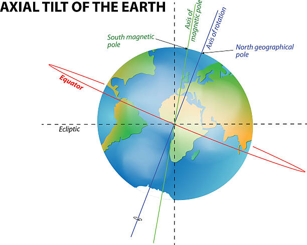 axial tilt of the Earth axial tilt of the Earth equator stock illustrations