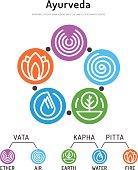 Ayurveda body types 01