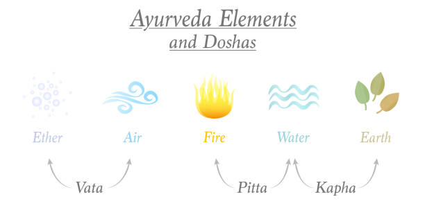 Ayurveda elements ether, air, fire, water and earth and the three corresponding relevant doshas named vata, pitta, kapha - Ayurvedic symbols of body constitution types. vector art illustration
