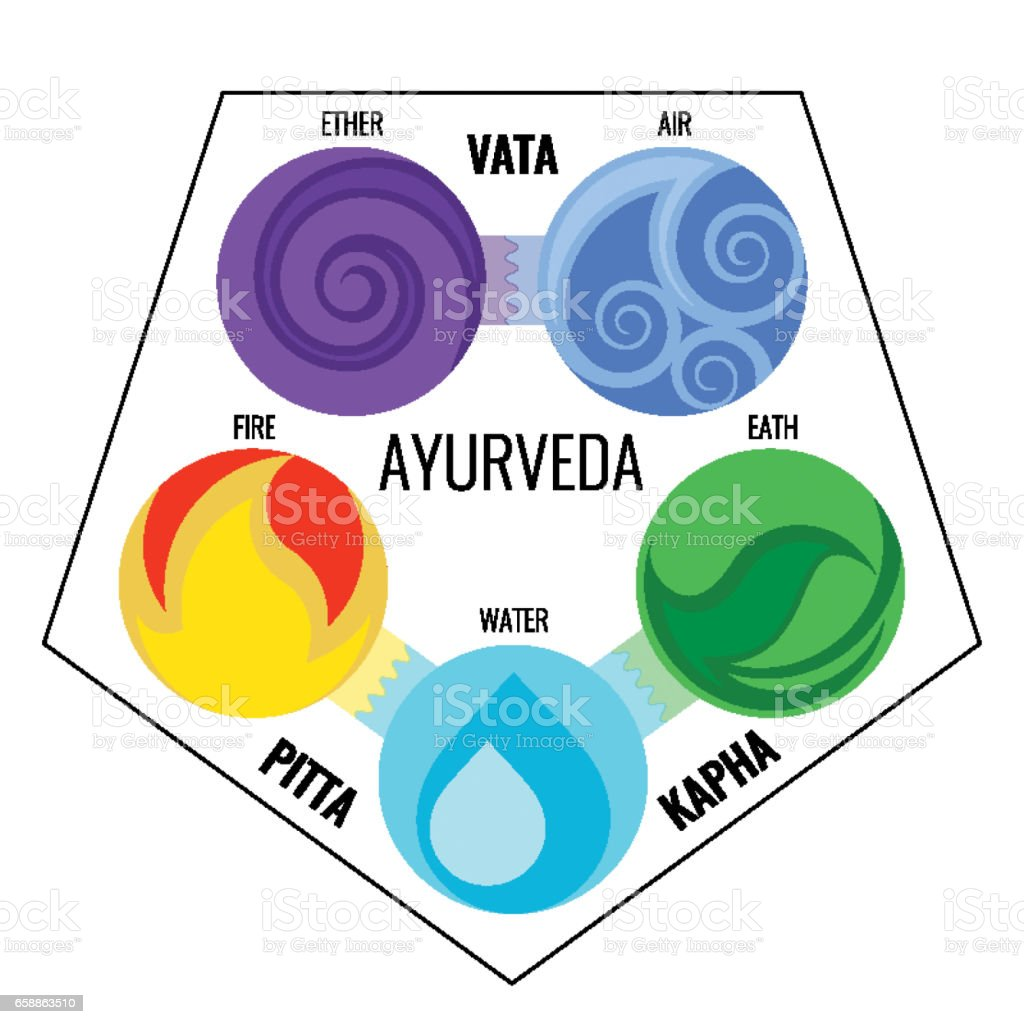 Ayurveda vector elements and doshas icons in infographics. vector art illustration