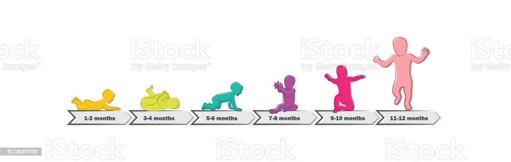 Bebek gelişim aşamalarında kilometre taşları ilk bir yıl. İlk yılın çocuk kilometre taşları kronolojisi royalty-free bebek gelişim aşamalarında kilometre taşları ilk bir yıl İlk yılın çocuk kilometre taşları kronolojisi stok vektör sanatı & anaokulu'nin daha fazla görseli