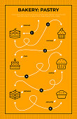 Bakery And Pastry Vector Style Roadmap Infographic Template of Thin Line Illustrations