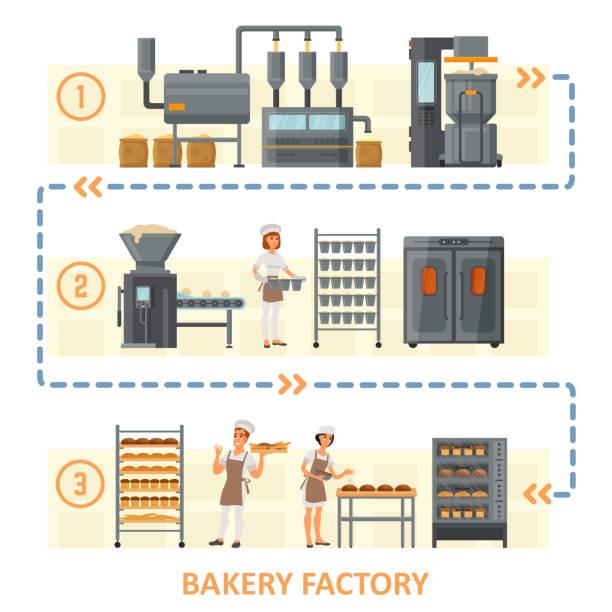 illustrazioni stock, clip art, cartoni animati e icone di tendenza di bakery factory vector flat style design illustration - impastare
